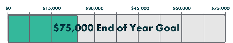 $75000 End of Year Goal