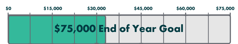 $75,000 End of Year Goal